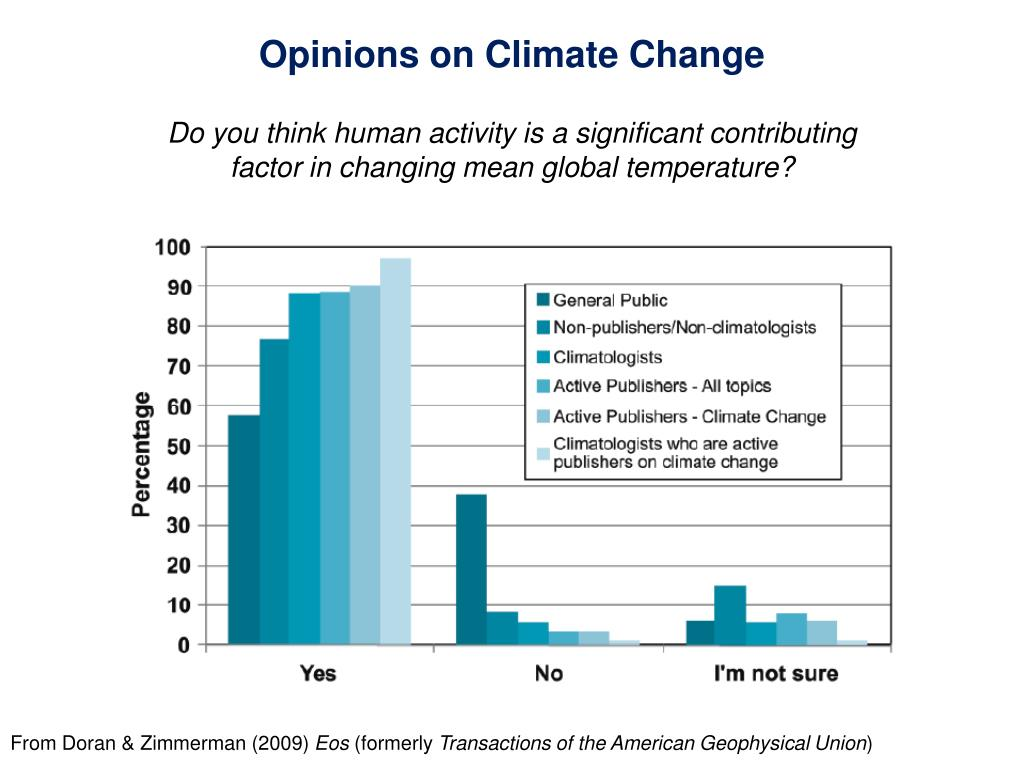 Opinions on Climate Change