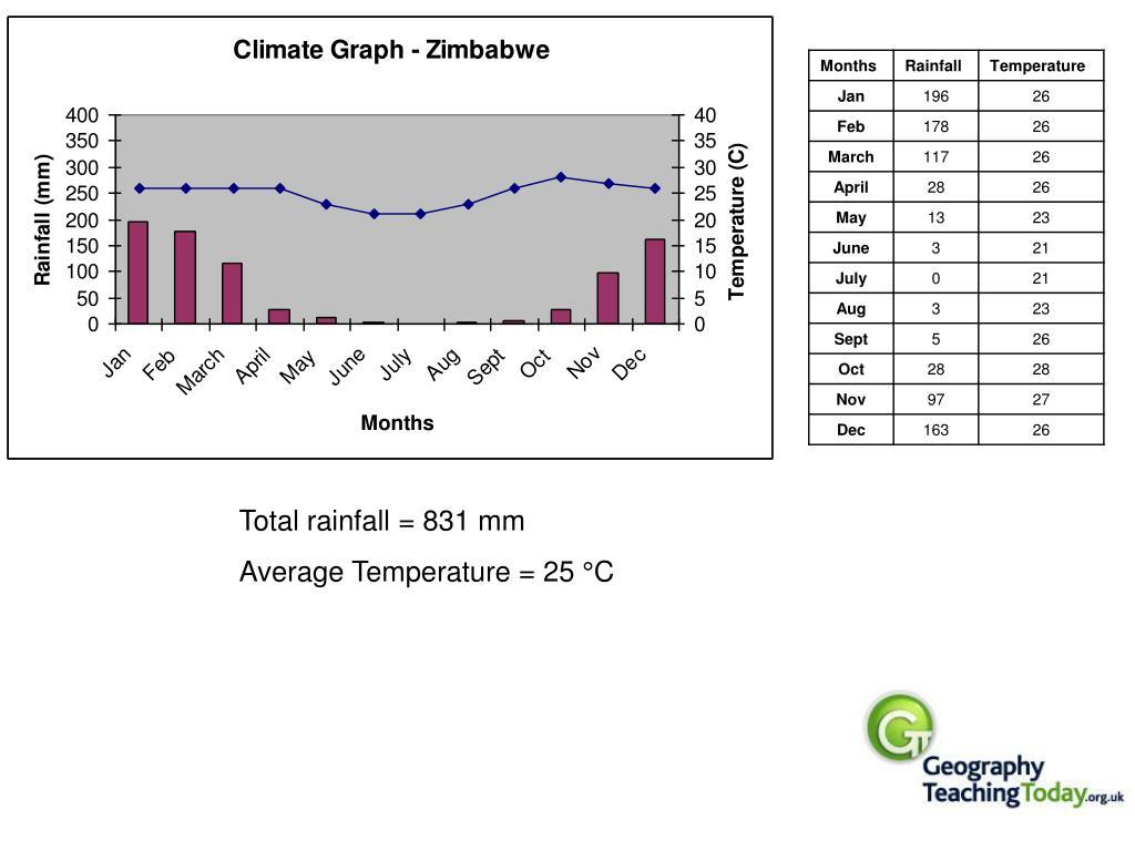 Total rainfall = 831 mm