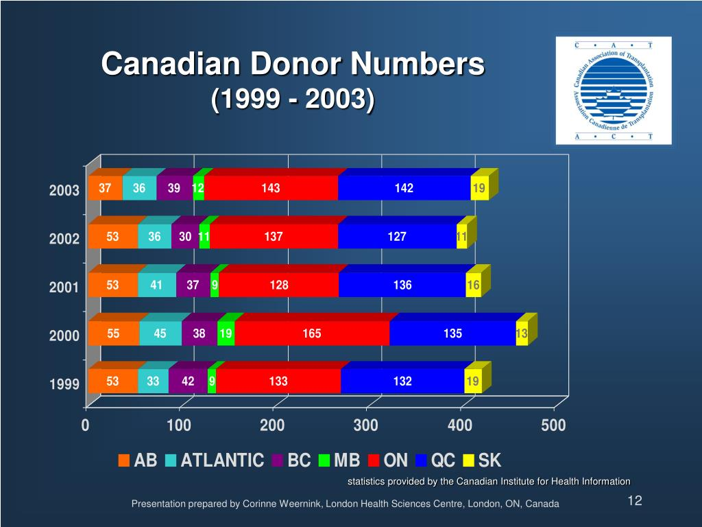 Canadian Donor Numbers