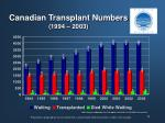 canadian transplant numbers 1994 2003