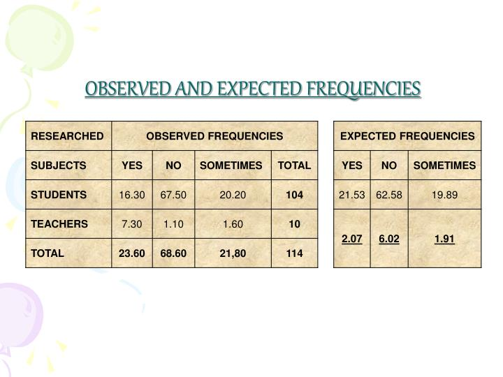 OBSERVED AND EXPECTED FREQUENCIES