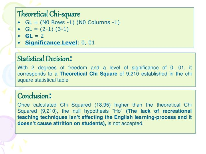 Theoretical Chi-square