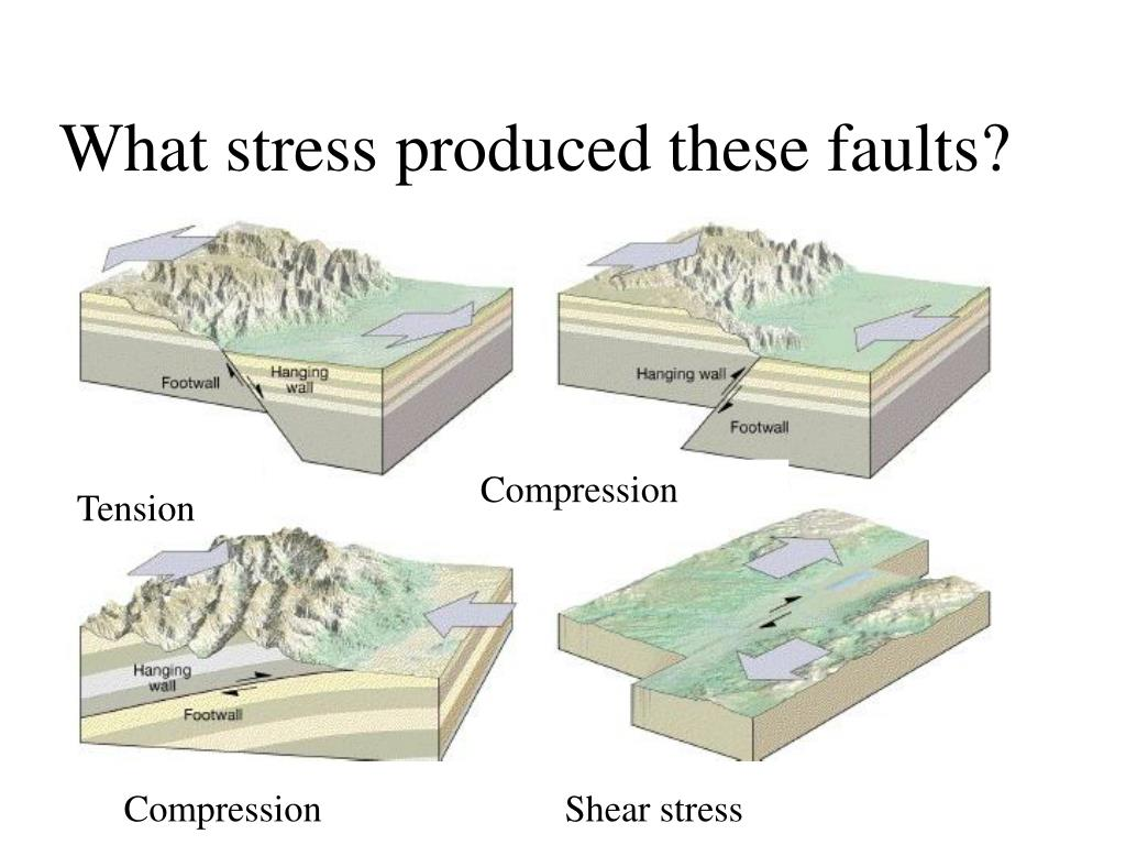 What stress produced these faults?