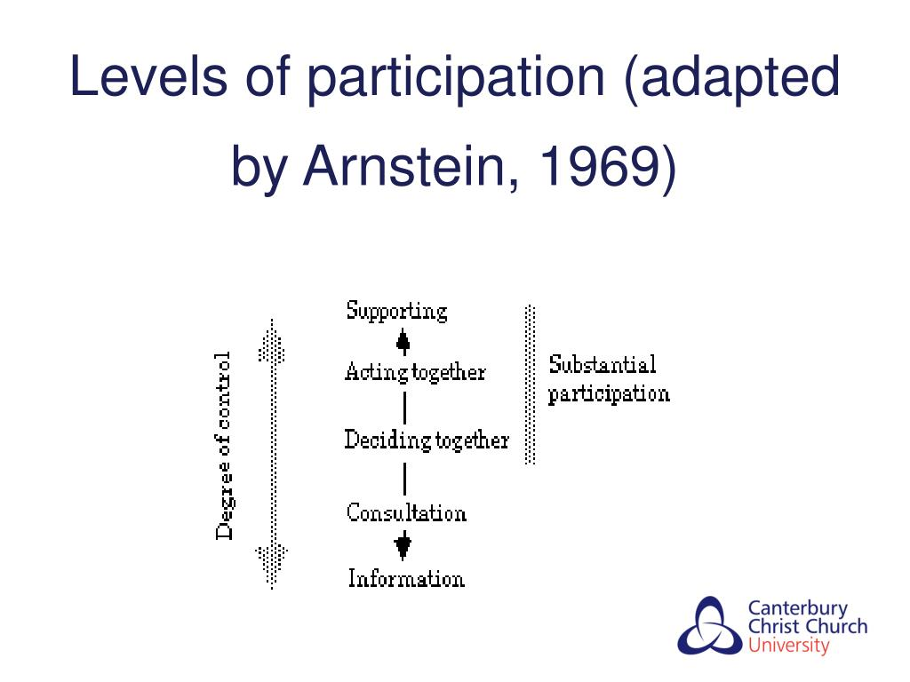 Levels of participation (adapted by Arnstein, 1969)