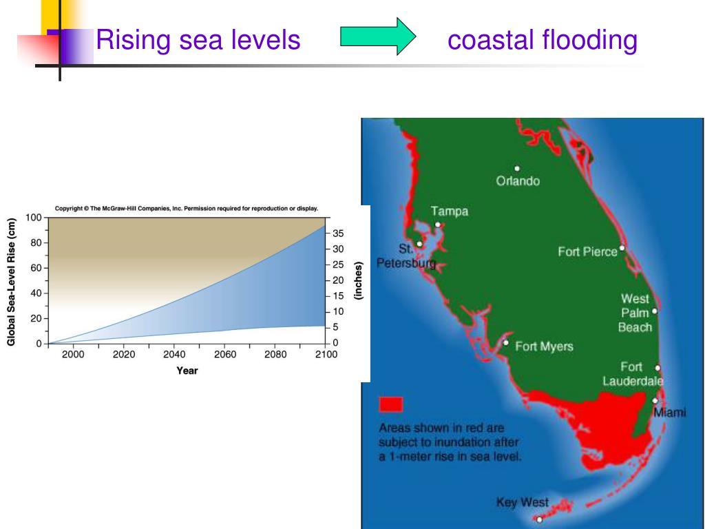 Rising sea levels coastal flooding