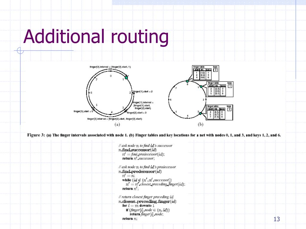 Additional routing