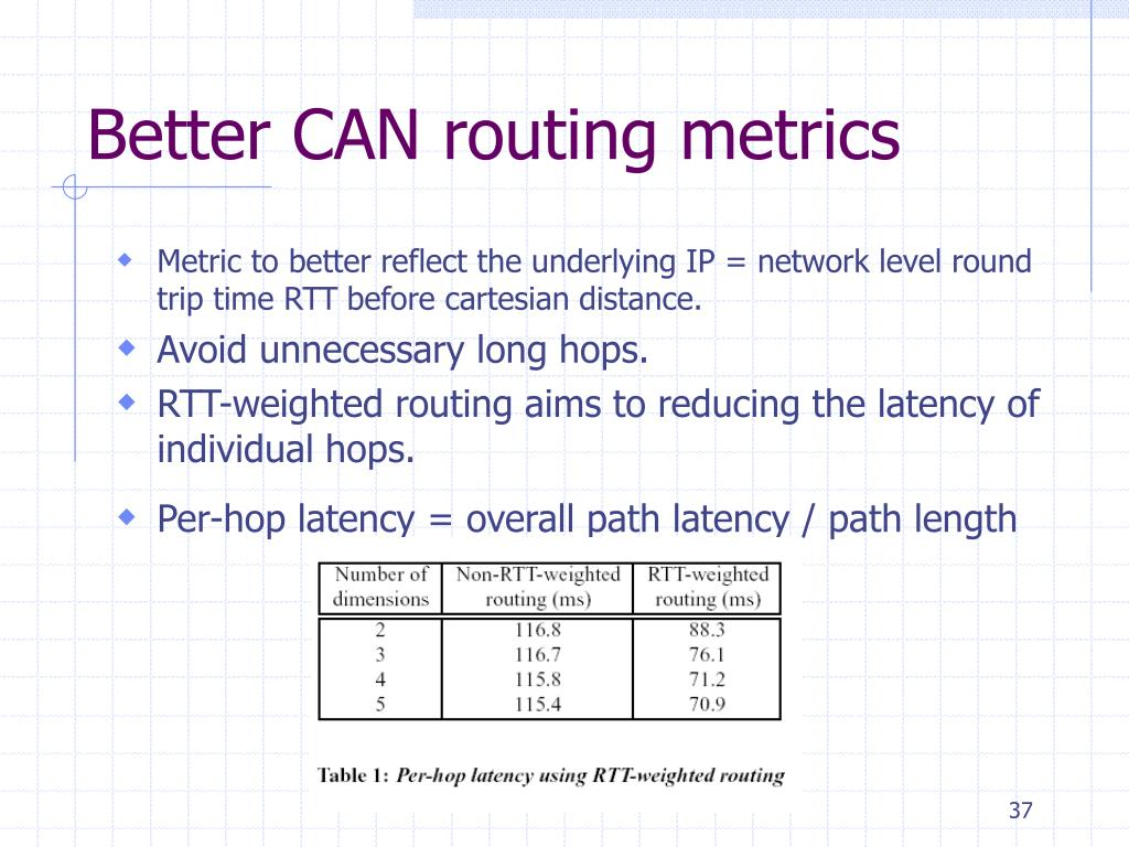 Better CAN routing metrics