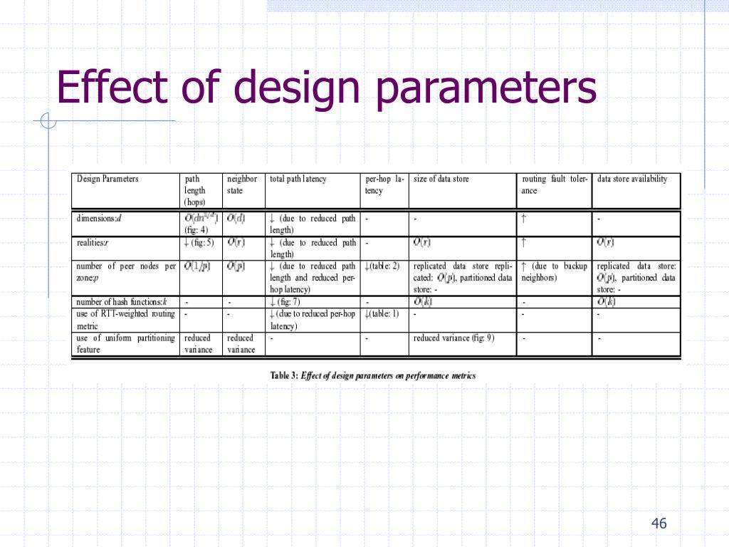 Effect of design parameters