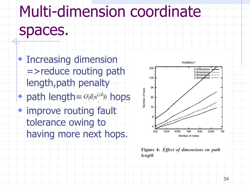 Increasing dimension  =>reduce routing path length,path penalty