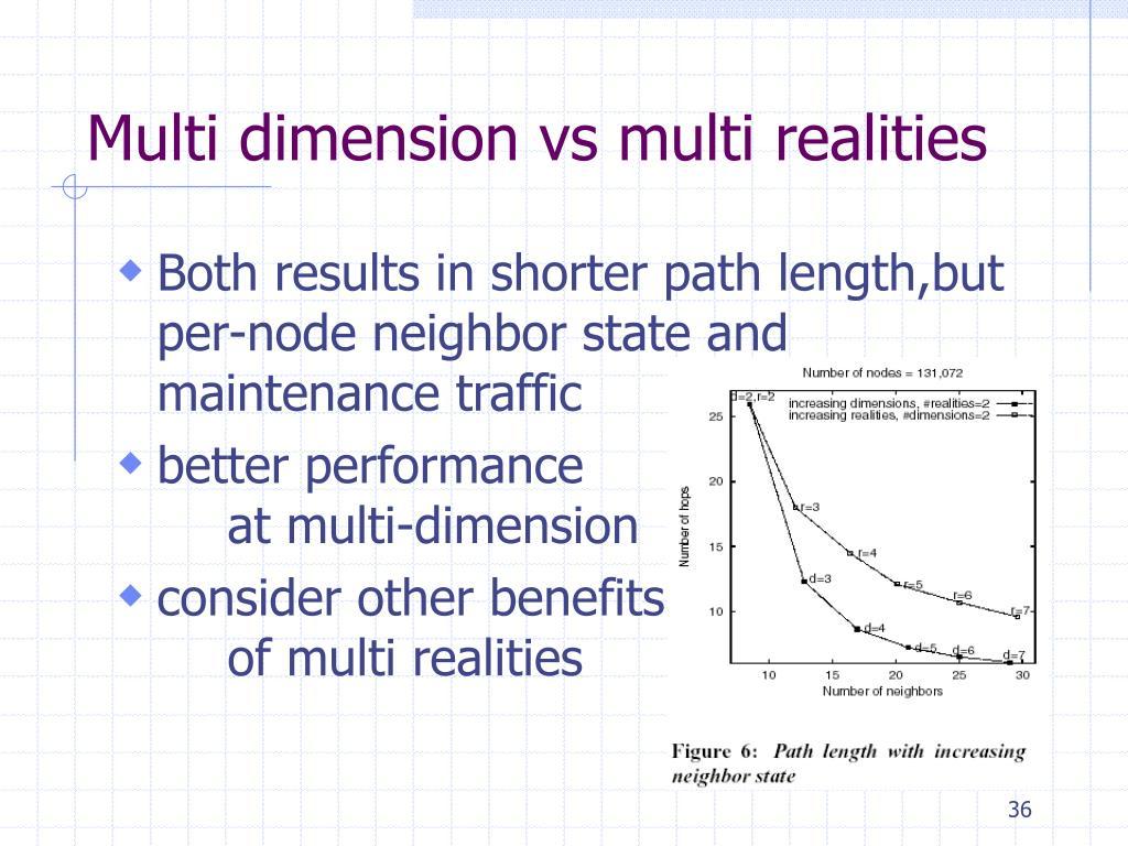 Multi dimension vs multi realities
