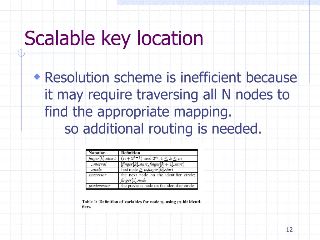 Scalable key location