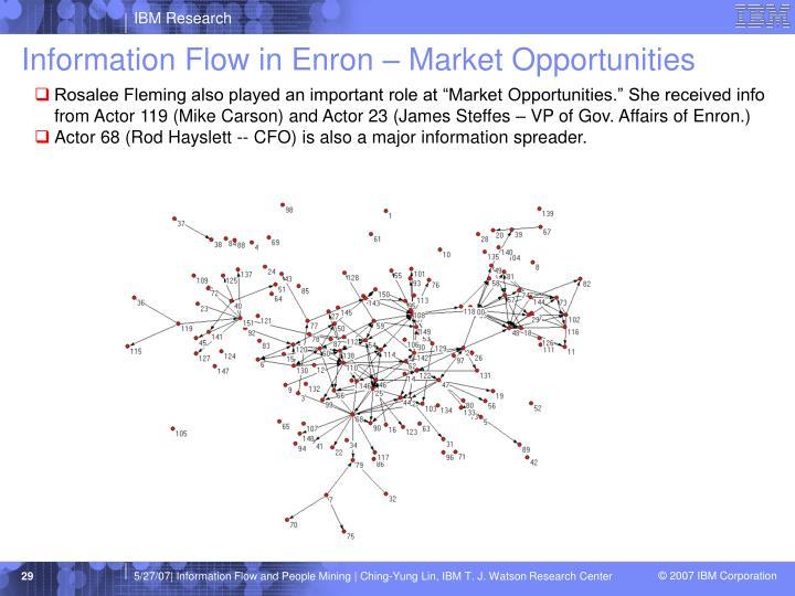 Information Flow in Enron – Market Opportunities