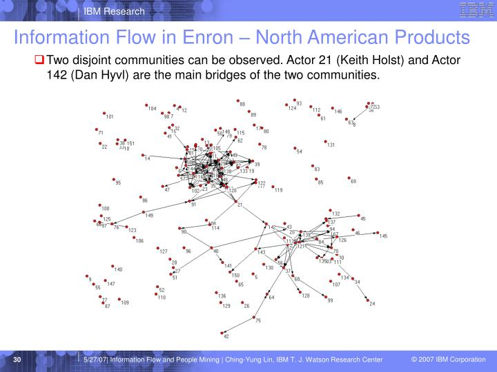 Information Flow in Enron – North American Products