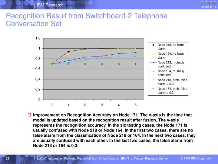 Recognition Result from Switchboard-2 Telephone Conversation Set
