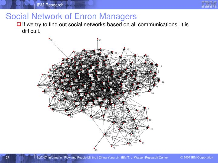 Social Network of Enron Managers