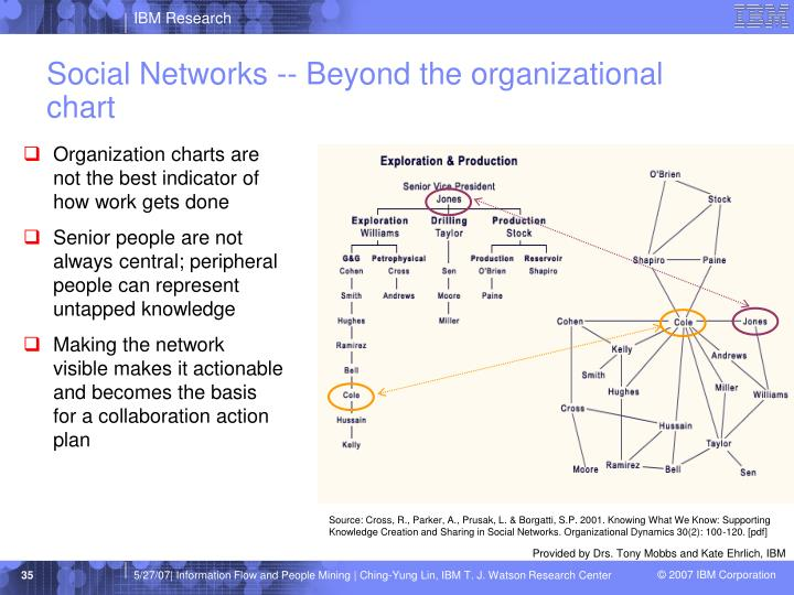 Social Networks -- Beyond the organizational chart