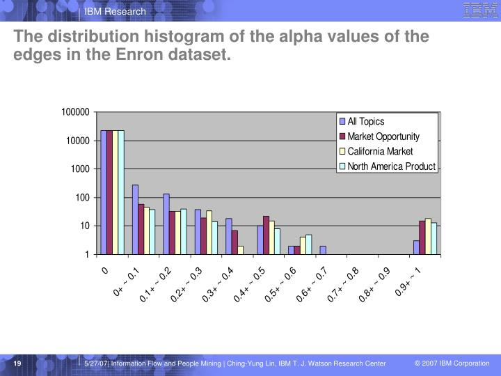 The distribution histogram of the alpha values of the edges in the Enron dataset.