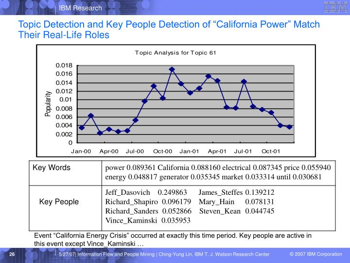 "Topic Detection and Key People Detection of ""California Power"" Match Their Real-Life Roles"