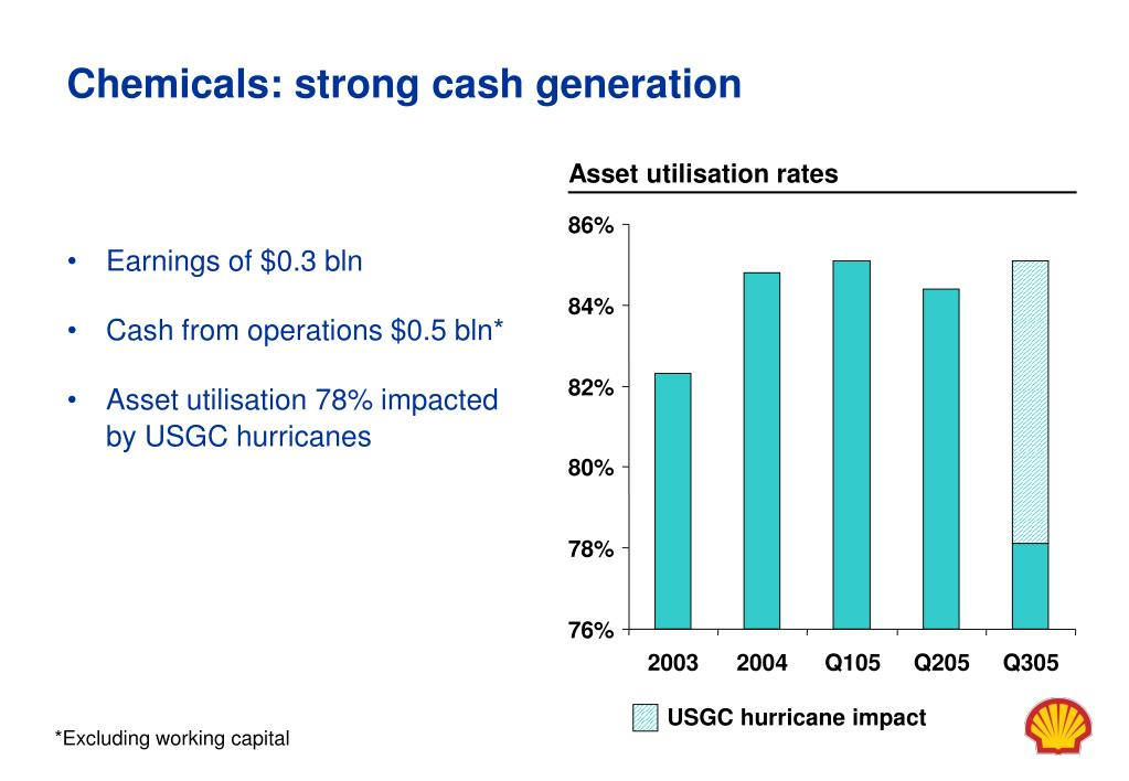 Chemicals: strong cash generation
