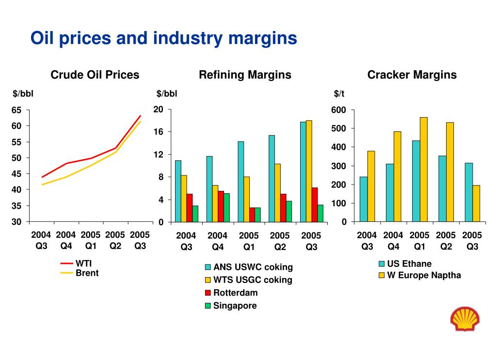 Oil prices and industry margins