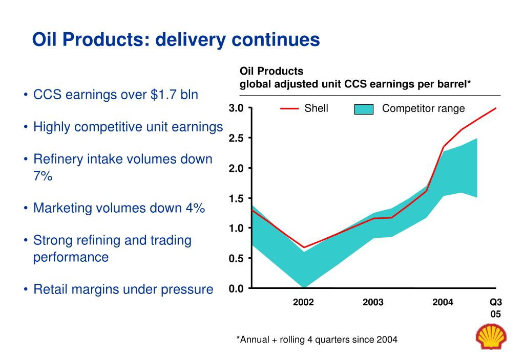 Oil Products: delivery continues