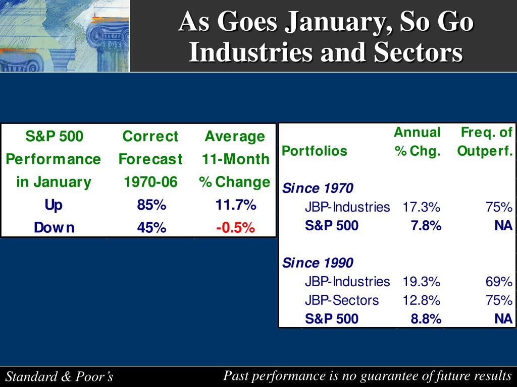 As Goes January, So Go Industries and Sectors