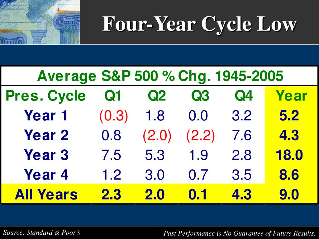 Four-Year Cycle Low