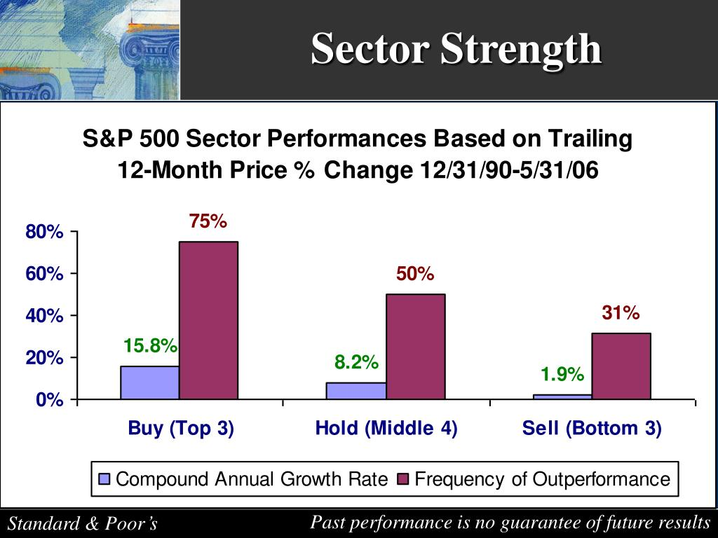 Sector Strength