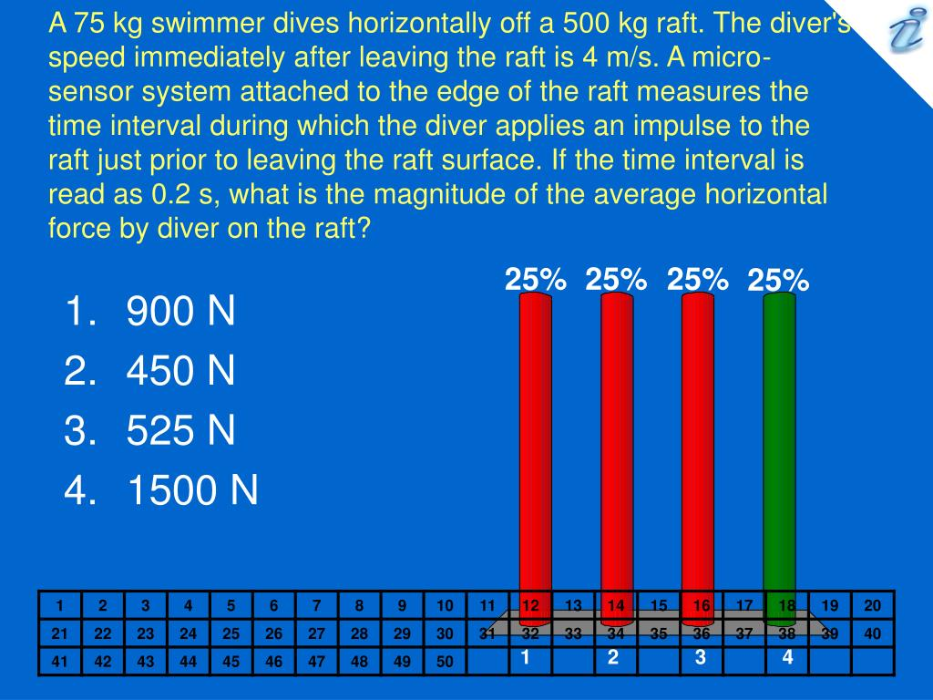 A 75 kg swimmer dives horizontally off a 500 kg raft. The diver's speed immediately after leaving the raft is 4 m/s. A micro-sensor system attached to the edge of the raft measures the time interval during which the diver applies an impulse to the raft just prior to leaving the raft surface. If the time interval is read as 0.2 s, what is the magnitude of the average horizontal force by diver on the raft?