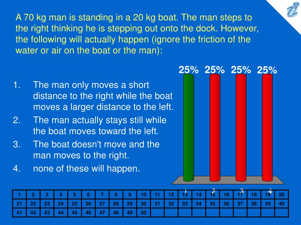 A 70 kg man is standing in a 20 kg boat. The man steps to the right thinking he is stepping out onto the dock. However, the following will actually happen (ignore the friction of the water or air on the boat or the man):