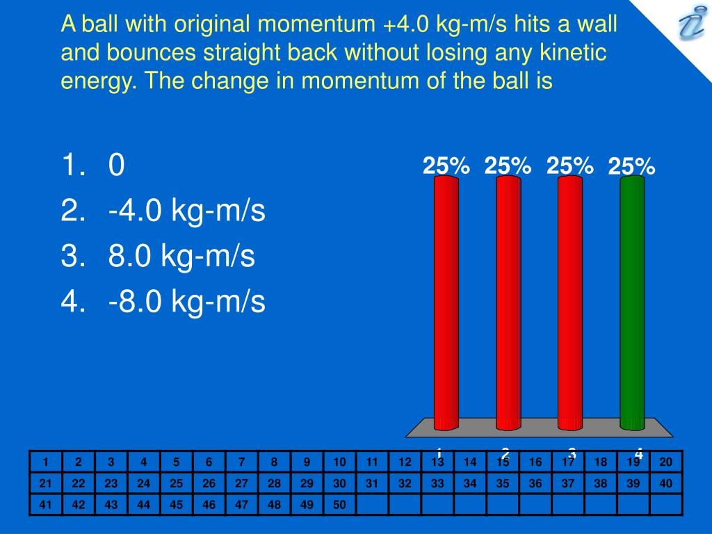 A ball with original momentum +4.0 kg-m/s hits a wall and bounces straight back without losing any kinetic energy. The change in momentum of the ball is