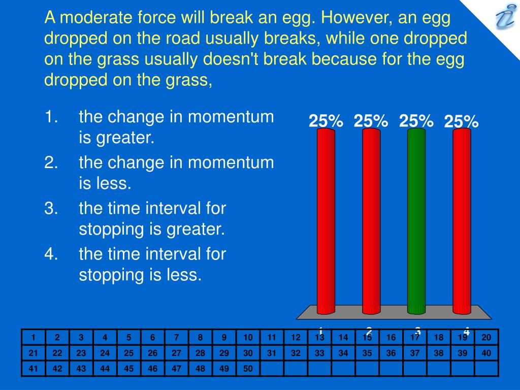 A moderate force will break an egg. However, an egg dropped on the road usually breaks, while one dropped on the grass usually doesn't break because for the egg dropped on the grass,