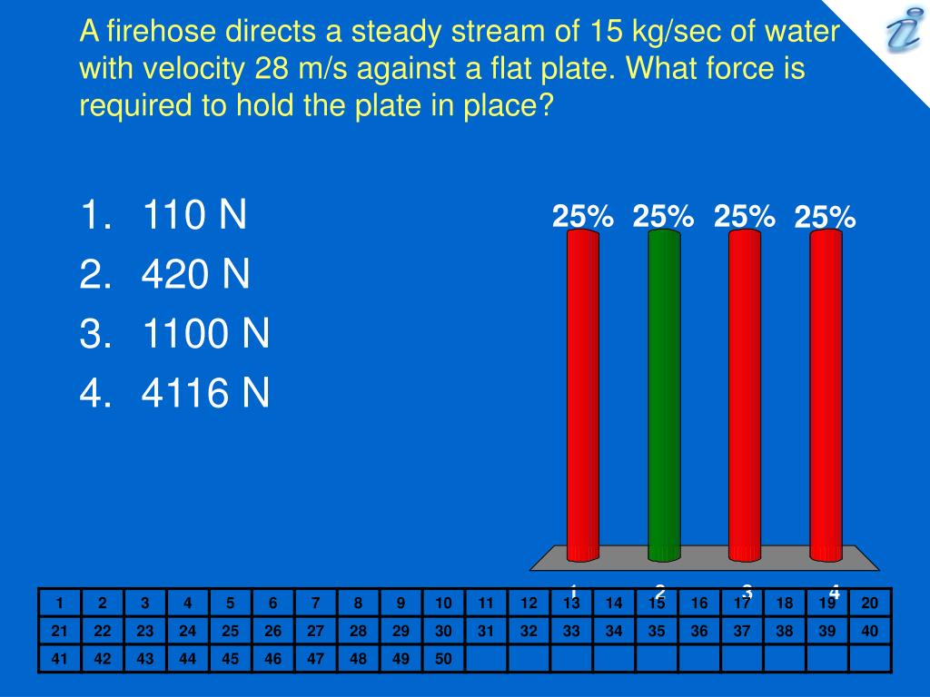 A firehose directs a steady stream of 15 kg/sec of water with velocity 28 m/s against a flat plate. What force is required to hold the plate in place?