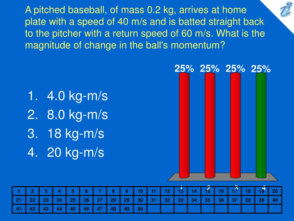 A pitched baseball, of mass 0.2 kg, arrives at home plate with a speed of 40 m/s and is batted straight back to the pitcher with a return speed of 60 m/s. What is the magnitude of change in the ball's momentum?