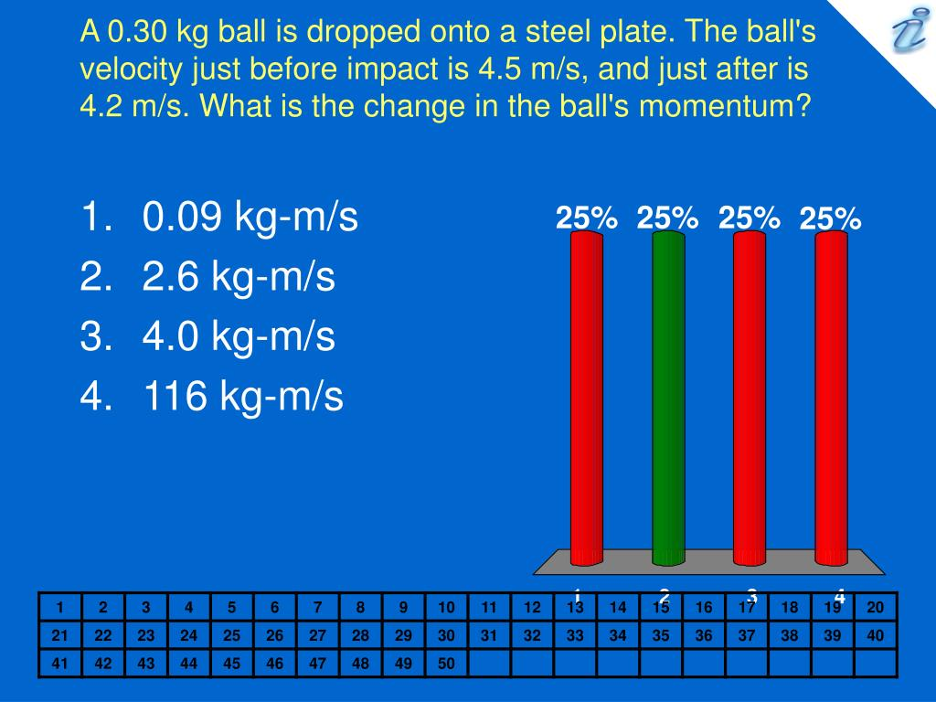 A 0.30 kg ball is dropped onto a steel plate. The ball's velocity just before impact is 4.5 m/s, and just after is 4.2 m/s. What is the change in the ball's momentum?