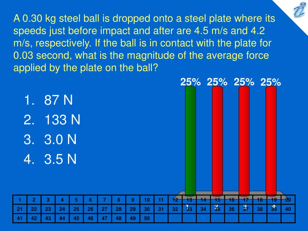 A 0.30 kg steel ball is dropped onto a steel plate where its speeds just before impact and after are 4.5 m/s and 4.2 m/s, respectively. If the ball is in contact with the plate for 0.03 second, what is the magnitude of the average force applied by the plate on the ball?
