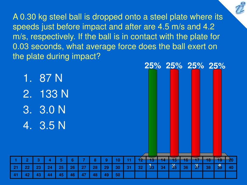 A 0.30 kg steel ball is dropped onto a steel plate where its speeds just before impact and after are 4.5 m/s and 4.2 m/s, respectively. If the ball is in contact with the plate for 0.03 seconds, what average force does the ball exert on the plate during impact?