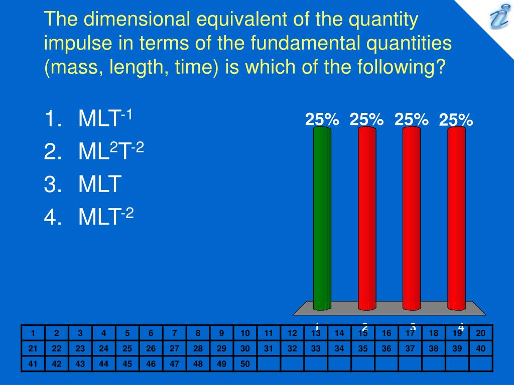 The dimensional equivalent of the quantity impulse in terms of the fundamental quantities (mass, length, time) is which of the following?