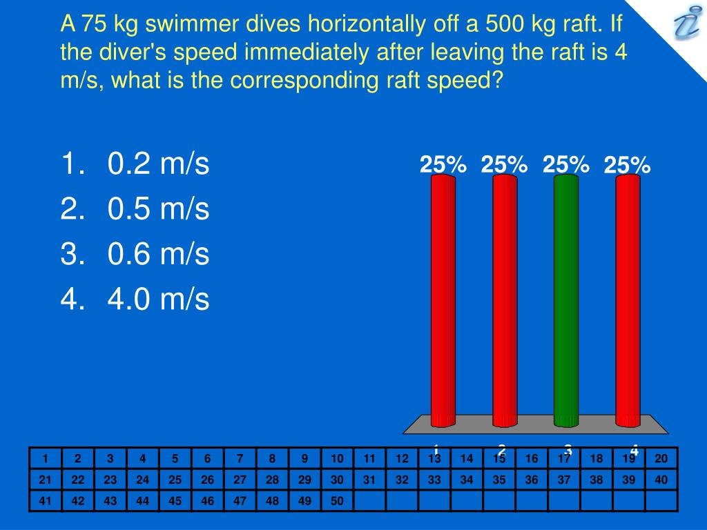 A 75 kg swimmer dives horizontally off a 500 kg raft. If the diver's speed immediately after leaving the raft is 4 m/s, what is the corresponding raft speed?