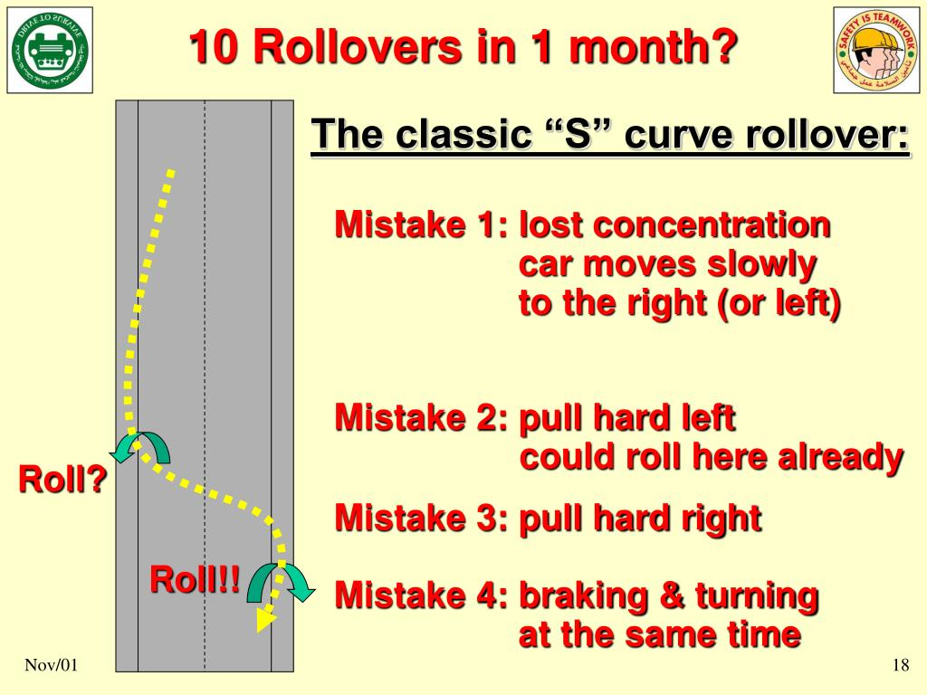 """The classic """"S"""" curve rollover:"""