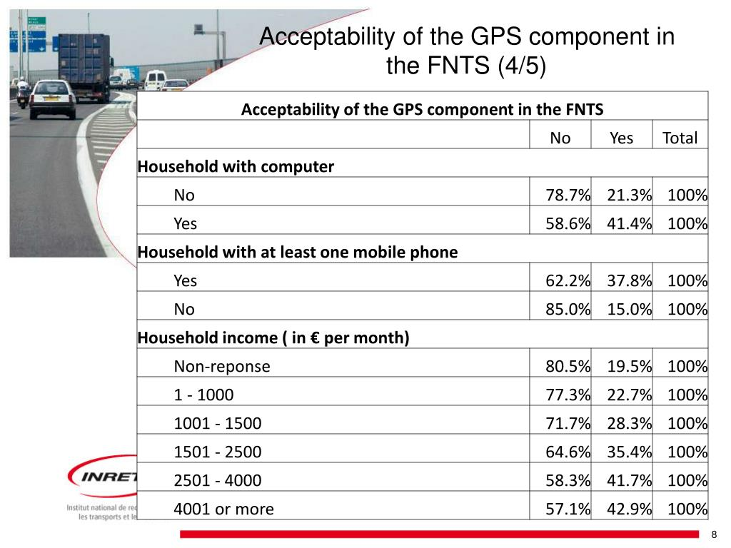 Acceptability of the GPS component in the FNTS (4/5)