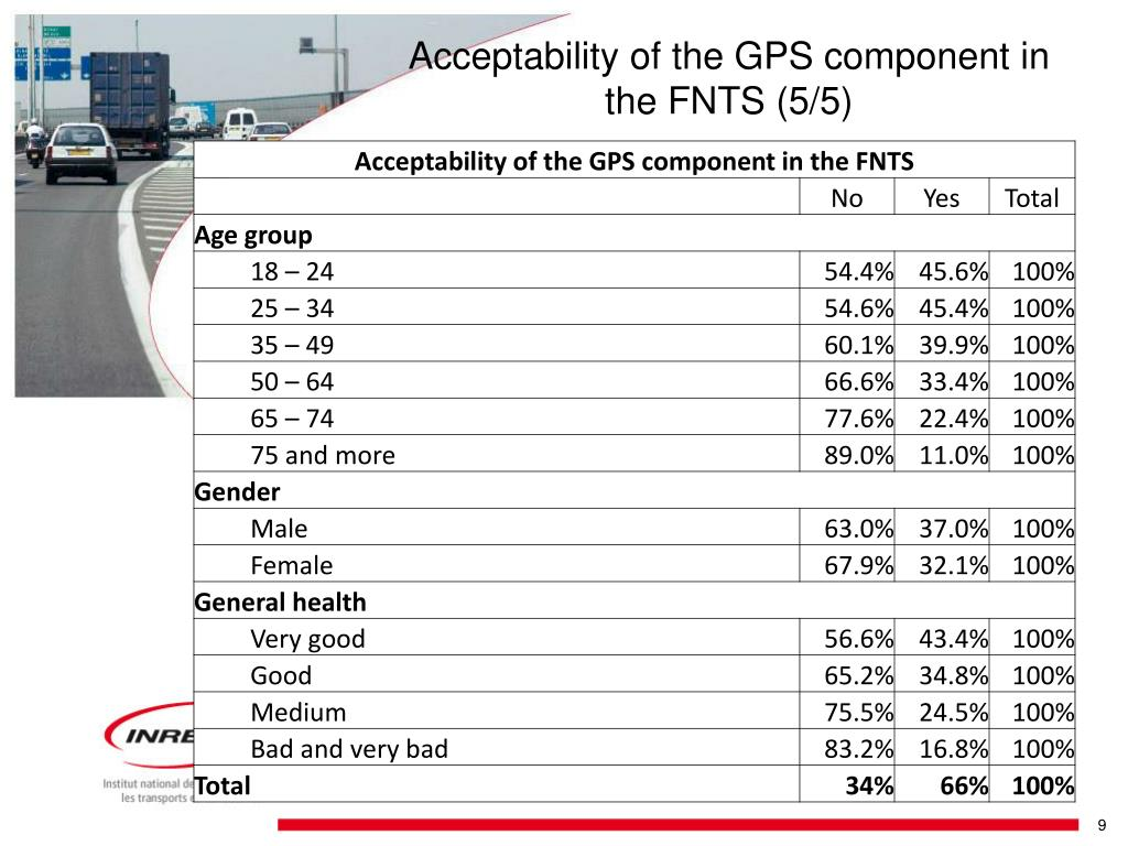 Acceptability of the GPS component in the FNTS (5/5)