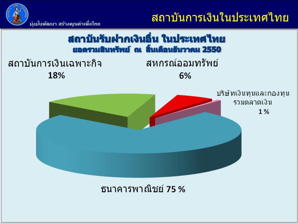 สถาบันการเงินในประเทศไทย