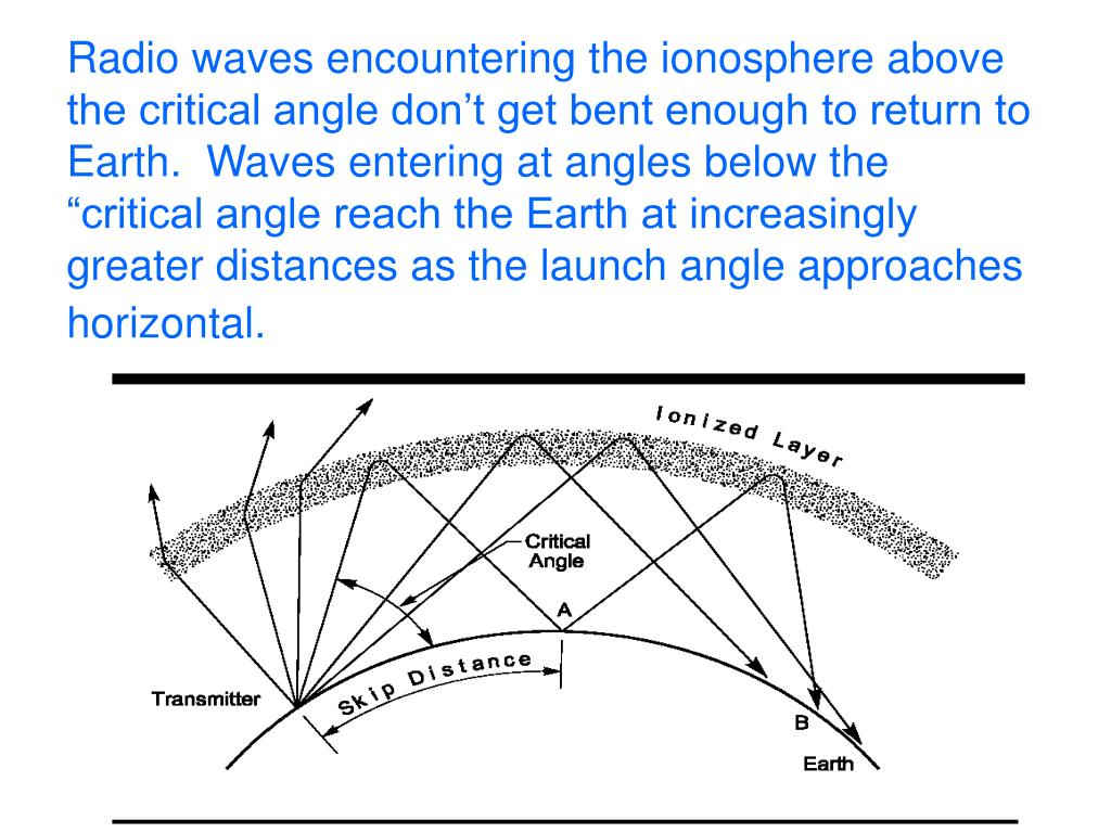 "Radio waves encountering the ionosphere above the critical angle don't get bent enough to return to Earth.  Waves entering at angles below the ""critical angle reach the Earth at increasingly greater distances as the launch angle approaches horizontal."