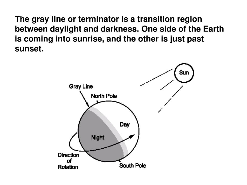 The gray line or terminator is a transition region between daylight and darkness. One side of the Earth is coming into sunrise, and the other is just past