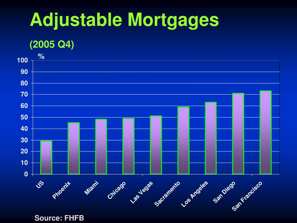 Adjustable Mortgages