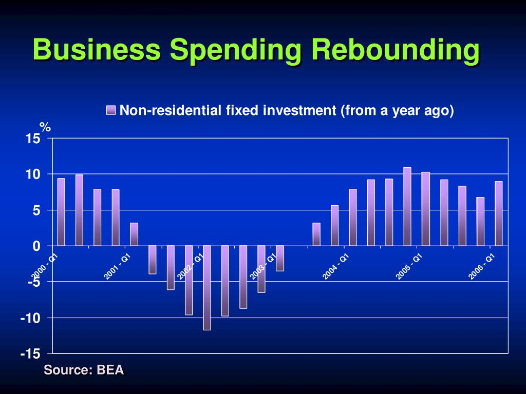 Business Spending Rebounding