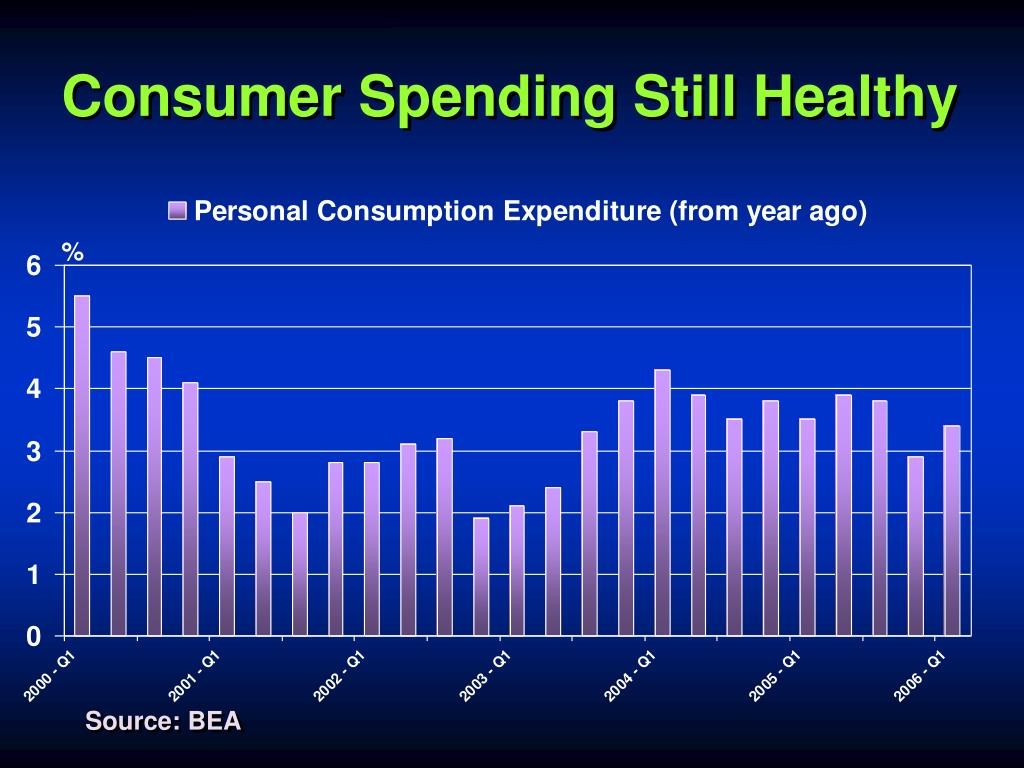 Consumer Spending Still Healthy