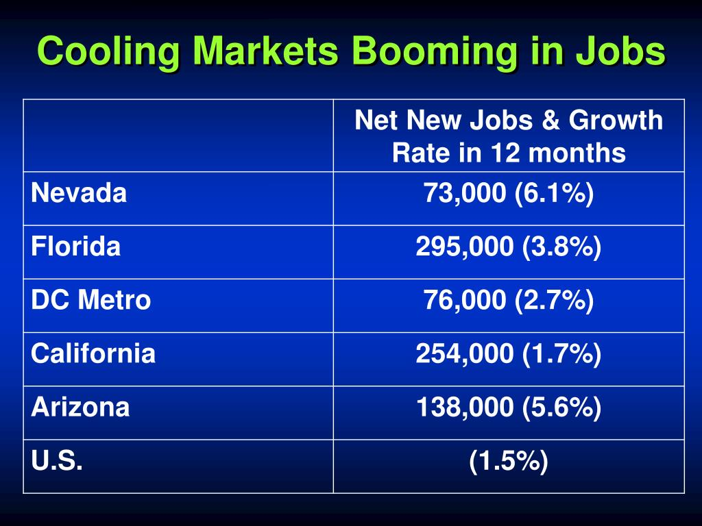 Cooling Markets Booming in Jobs