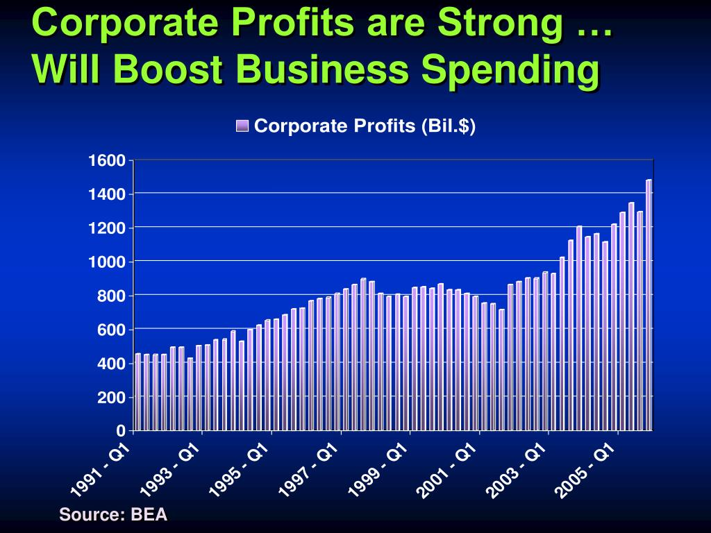 Corporate Profits are Strong …